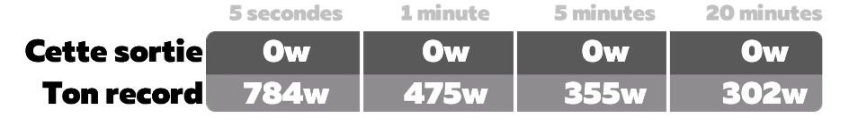 Supprimer un record de puissance sous Zwift